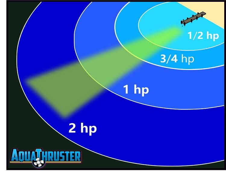 aquathruster-hp-distance-illustration.jpg