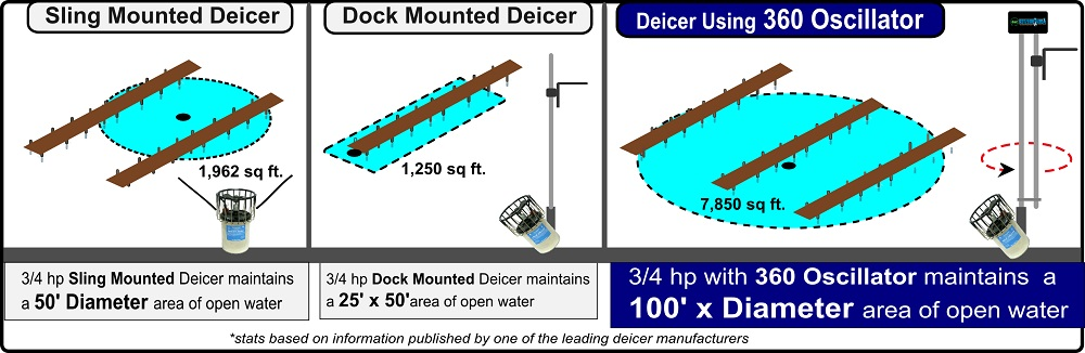 deicer-oscillator-chart.jpg