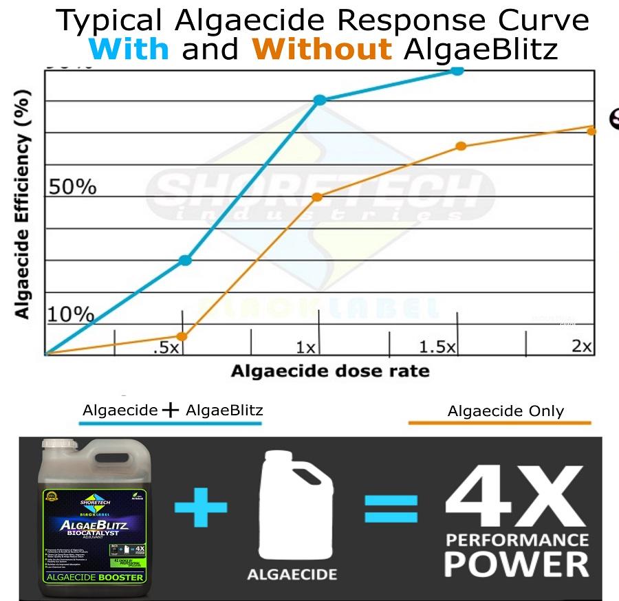 algaeblitz-response-chart.jpg