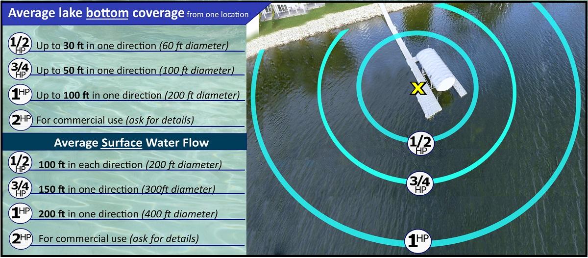 aquathruster-distance-chart.jpg